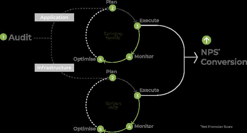 e-commerce platform performance diagram